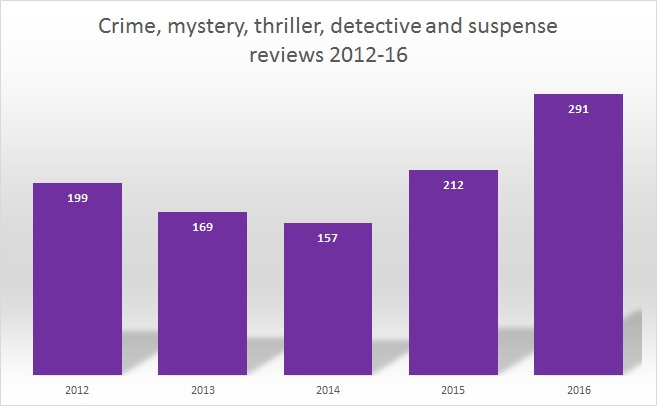 2016 Wrap Up: Crime & Mystery